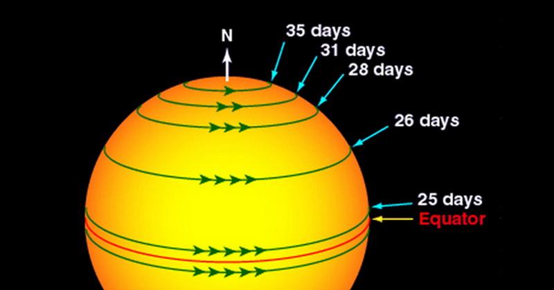 alquran-dan-sains-jelaskan-rotasi-matahari-H89ae0DF9h