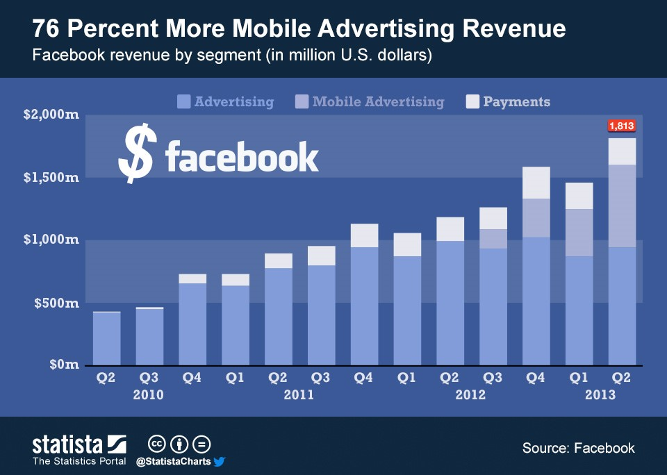 facebook-facts-mobile-advertising-revenue